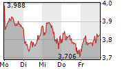 DEUTZ AG 1-Woche-Intraday-Chart