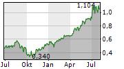 DEVELIA SA Chart 1 Jahr