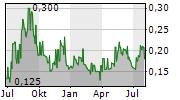 DEVEX RESOURCES LIMITED Chart 1 Jahr