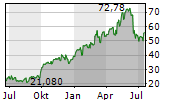 DEVON ENERGY CORPORATION Chart 1 Jahr