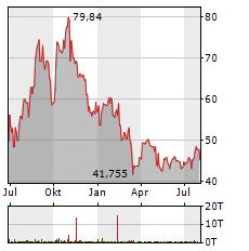 DEVON ENERGY Aktie Chart 1 Jahr