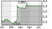 DEVRO PLC Chart 1 Jahr