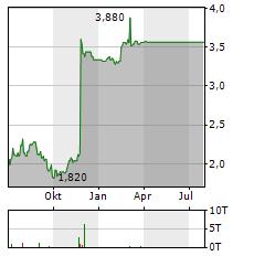 DEVRO Aktie Chart 1 Jahr