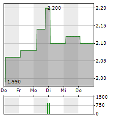 DEVRO Aktie 5-Tage-Chart