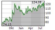 DEXCOM INC Chart 1 Jahr