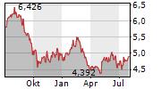 DEXUS Chart 1 Jahr