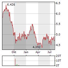 DEXUS Aktie Chart 1 Jahr
