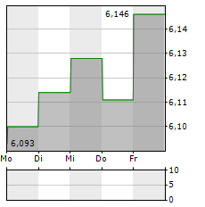 DEXUS Aktie 5-Tage-Chart