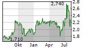 DF DEUTSCHE FORFAIT AG Chart 1 Jahr
