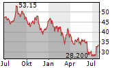 DFDS A/S Chart 1 Jahr