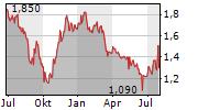 DFS FURNITURE PLC Chart 1 Jahr
