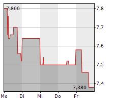 DFV DEUTSCHE FAMILIENVERSICHERUNG AG Chart 1 Jahr