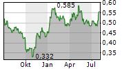 DFZQ Chart 1 Jahr