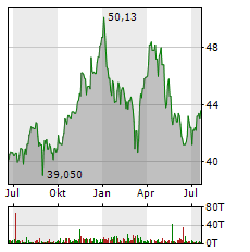 DIAGEO Aktie Chart 1 Jahr
