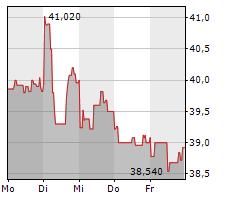 DIAGEO PLC Chart 1 Jahr