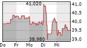 DIAGEO PLC 5-Tage-Chart