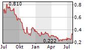 DIAMOND ESTATES WINES & SPIRITS INC Chart 1 Jahr