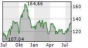 DIAMONDBACK ENERGY INC Chart 1 Jahr