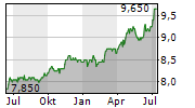 DIAMONDHEAD HOLDINGS CORP Chart 1 Jahr