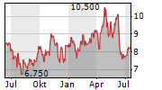 DIAMONDROCK HOSPITALITY COMPANY Chart 1 Jahr