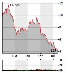 DIC ASSET Aktie Chart 1 Jahr