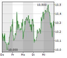DIC ASSET AG Chart 1 Jahr