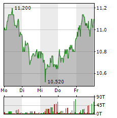 DIC ASSET Aktie 1-Woche-Intraday-Chart