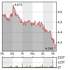 DIC ASSET Aktie 5-Tage-Chart