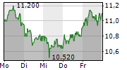DIC ASSET AG 1-Woche-Intraday-Chart