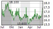 DIC CORPORATION Chart 1 Jahr