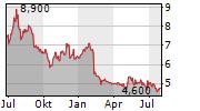 DICKER DATA LIMITED Chart 1 Jahr