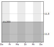 DIERIG HOLDING AG Chart 1 Jahr