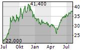 DIGI INTERNATIONAL INC Chart 1 Jahr