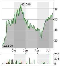DIGI INTERNATIONAL Aktie Chart 1 Jahr