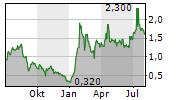 DIGIHOST TECHNOLOGY INC Chart 1 Jahr