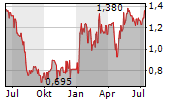 DIGILIFE TECHNOLOGIES LIMITED Chart 1 Jahr