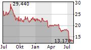DIGITAL BROS SPA Chart 1 Jahr