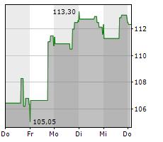 DIGITAL REALTY TRUST INC Chart 1 Jahr
