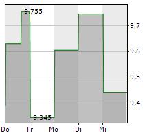DIGITAL TURBINE INC Chart 1 Jahr