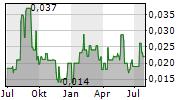 DIGITALX LIMITED Chart 1 Jahr