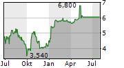 DIGNITY PLC Chart 1 Jahr