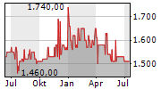 DINKELACKER AG Chart 1 Jahr