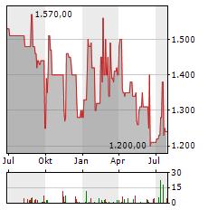 DINKELACKER Aktie Chart 1 Jahr