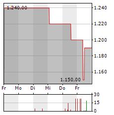 DINKELACKER Aktie 5-Tage-Chart