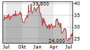 DIPLOMA PLC Chart 1 Jahr