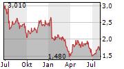 DIRECT LINE INSURANCE GROUP PLC Chart 1 Jahr