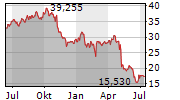 DISH NETWORK CORPORATION Chart 1 Jahr