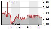 DITTON PIEVADKEZU RUPNICA AS Chart 1 Jahr
