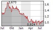 DIVERSIFIED ENERGY COMPANY PLC Chart 1 Jahr