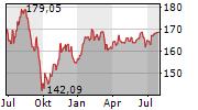 DJE-MITTELSTAND & INNOVATION PA Chart 1 Jahr